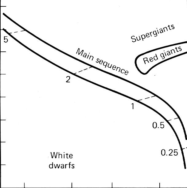 Standard interpretation of the Hertzsprung Russell Diagram