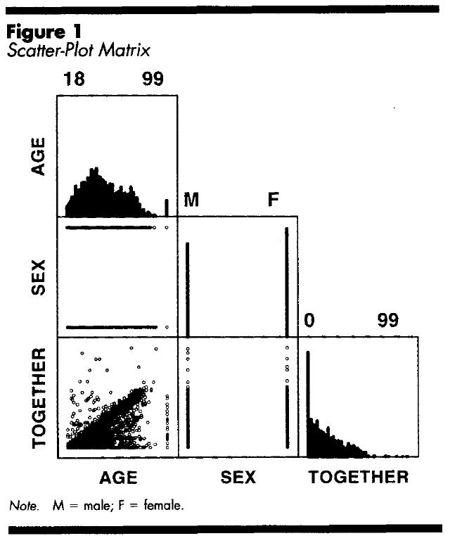 Scatter-plot Matrix